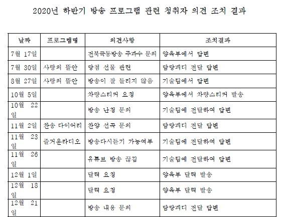2020년 하반기 방송 프로그램 관련 청취자 의견 조치 결과.jpg