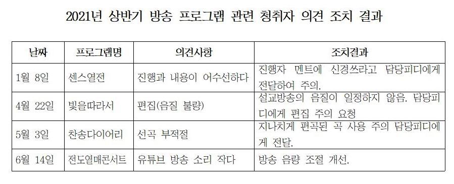 방송 프로그램 관련 청취자 의견 조치 결과(2021 상반기)001.jpg
