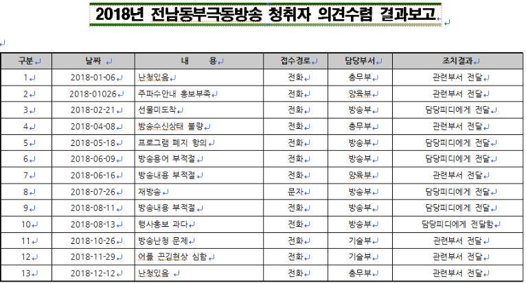 시청자 민원 및 처리내역(2018년도).png